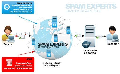 Spam Expert
